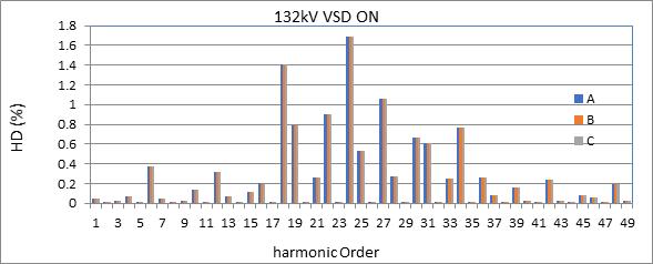 132kv vsd on, harmonic order