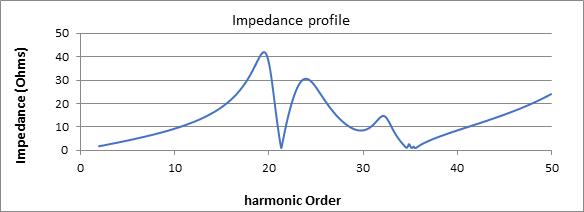impedance profile
